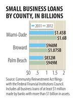 South Florida small business loans surge by $384 million