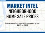 Slideshow: See how much Memphis-area homes increased in sales price