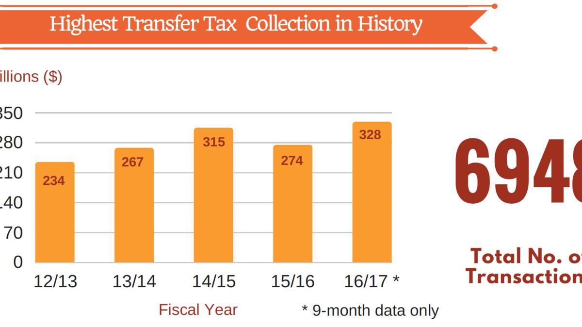 San Francisco Property Transfer Tax
