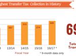 Building sales roar back as San Francisco breaks annual real estate tax record