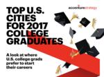 Accenture study: Atlanta No. 12 U.S. city for 2017 college graduates