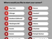 Atlanta was the No. 12 city where 2017 college graduates would like to start their career.