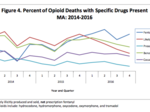 Opioid death rate slows in Massachusetts