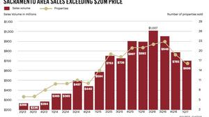 Multifamily sales are dropping in area