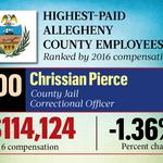 Slideshow: Allegheny County's highest-paid employees for 2016