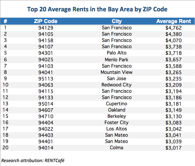 Rent In San Francisco Bay Area: The Presidio Has Highest Rental Rates In The Bay Area… And