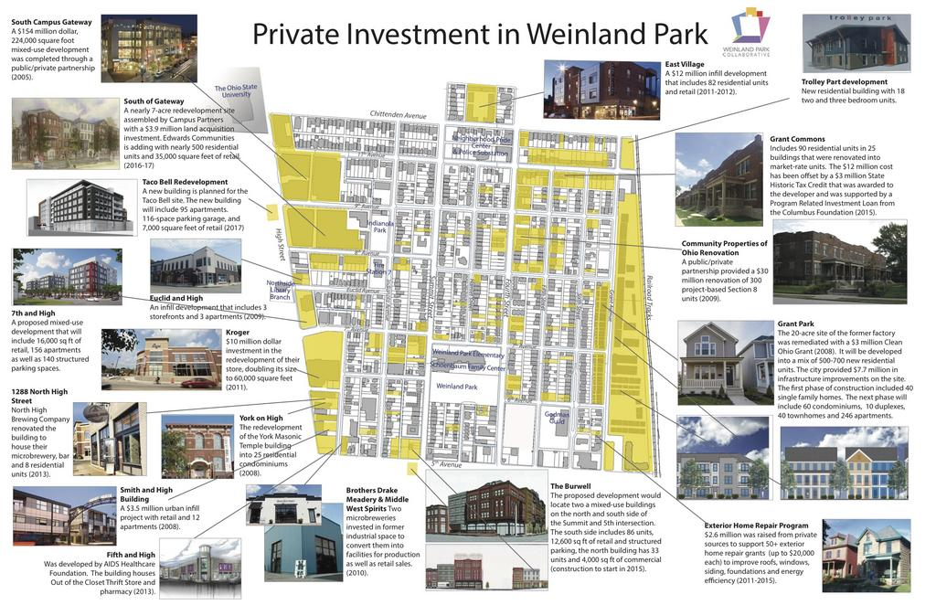 Weinland Park: $250M+ public-private investments over two