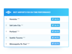 Sea-Tac among best airports, Alaska one of the best airlines for flights over Fourth of July holiday