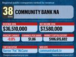 What company tops the List of public companies in the region?