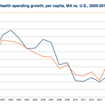 Mass. health care spending is growing more slowly than most states