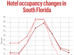 Hotels see rare summer uptick in visitors