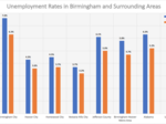 How jobless rates stack up in Birmingham and Alabama