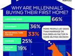 Millennial homebuyers want space for the dog