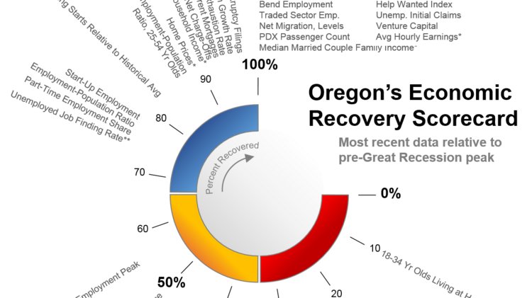 Oregon receives high marks on 2017 Economic Recovery