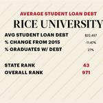 Here's the average student loan debt at Houston colleges and universities