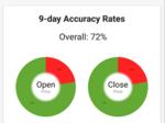 Boston startup's app uses AI to predict stock performance