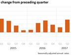 Q2 GDP growth was better than we originally thought