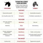 Silicon Valley gave us unicorns. Can Portland start a zebra movement?
