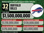 Steelers middle of the pack in NFL value