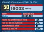 The hottest ZIP codes for home buying