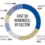 Find all the Triad's Fast 50 company profiles here