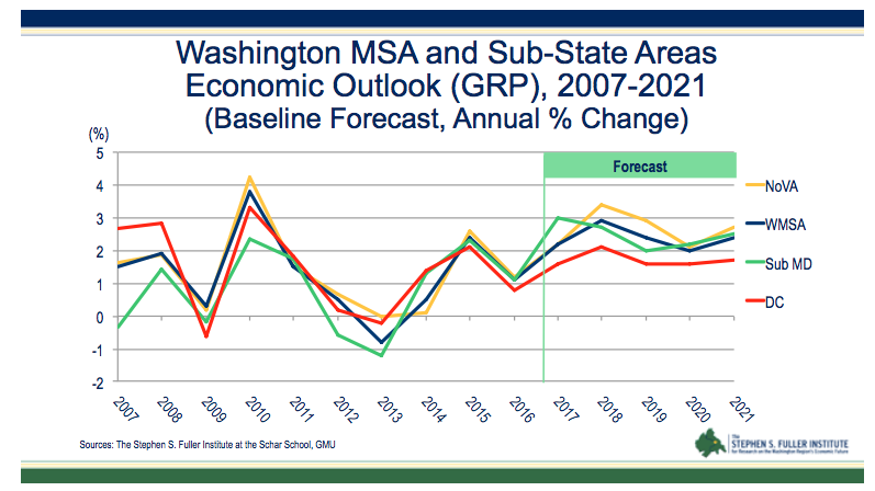 Greater Washington is getting some economic 'momentum ...
