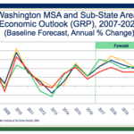 Greater Washington is seeing some economic 'momentum,' but deeper problems remain