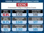 SLIDESHOW: Student loan default rates at 29 local colleges
