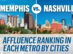 Memphis vs. Nashville: The vast divide in affluence between Tennessee's two largest metros