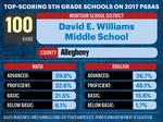 The state's top 100 highest-scoring schools on 5th-grade PSSA exams