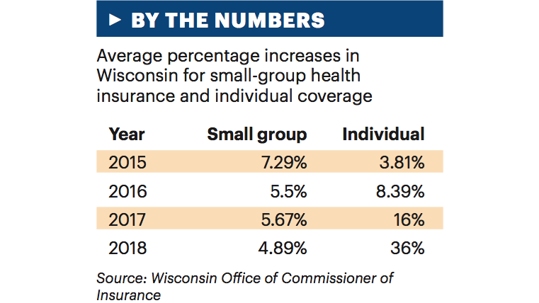 Small-group health insurance rates increasing 4.9% in 2018 ...