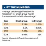 Small-group health insurance rates increasing 4.9% in 2018