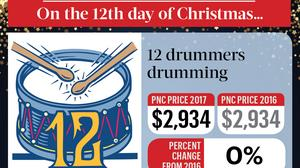 Attention, holiday bargain shoppers — it's PNC's 12 Days of Christmas price index