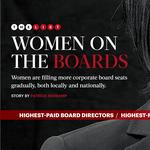 Women gradually filling more corporate board seats, locally and nationally