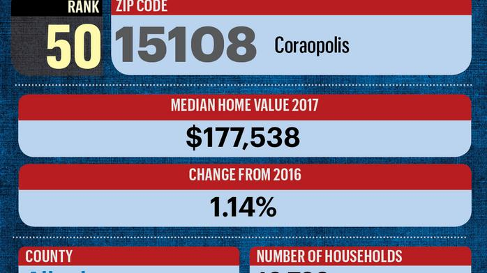 Community snapshots: ZIP codes with highest median home values
