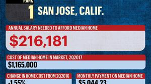 How much do you need to make to afford the median-priced home in nation's 50 largest cities?