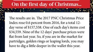 Attention, holiday shoppers — here's your 12 Days of Christmas price index