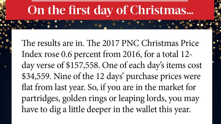 12 Days Of Christmas Costs.Pnc Financial Services Group Releases 34th Annual 12 Days Of