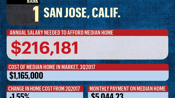 How much you need to make to afford a median-priced home in Sacramento and other large metros