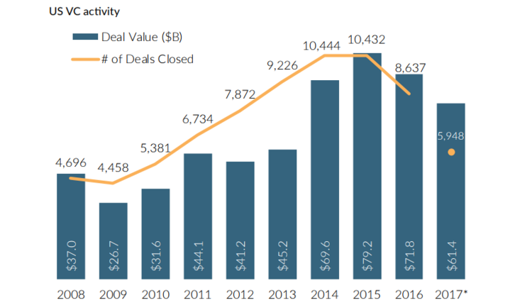 As of the end of the third quarter, 2017 is set to reach a decade-high in terms of total VC investment—but deal activity is on pace to decline sharply for the second year in a row.
