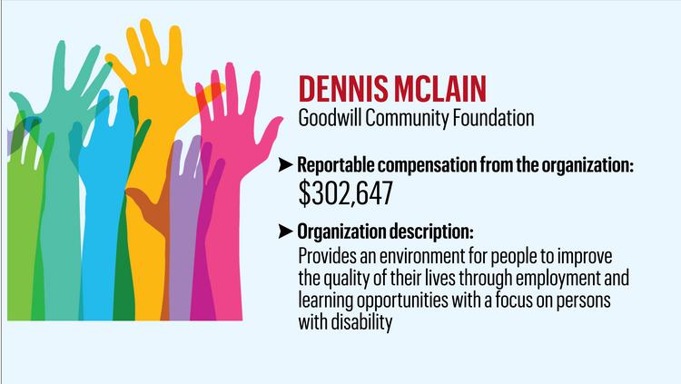 The Triangle's highest-paid nonprofit CEOs (Slideshow