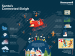 Honeywell redesigns Santa's sleigh with the latest tech upgrades