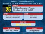 Largest commercial real estate deals of last 12 months