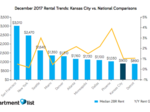 KC apartment rents rise slightly, but still are below most metro rates