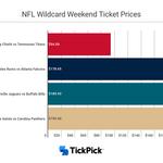 Buffalo Bills return to NFL playoffs leads to ticket price spike