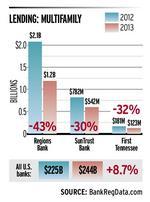 Memphis' biggest banks bucking national lending trend