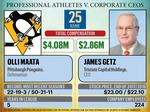 Sports stars versus CEOs: How they measure up
