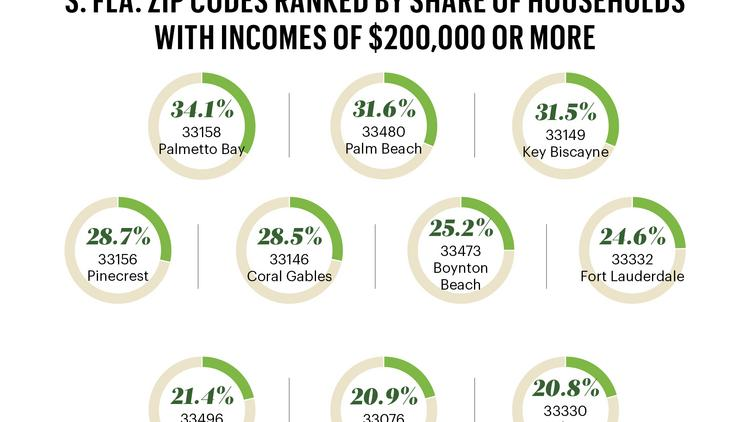 More South Florida ZIP codes report households earning more