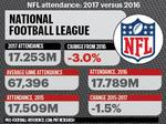 See where Steelers fall among NFL teams in attendance change