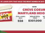 25 areas that saw the most home sales last year